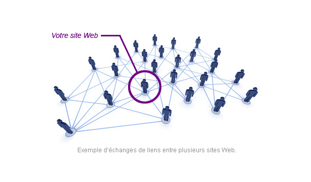 Netlinking - Acquisition de liens